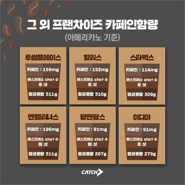 스타벅스, 엔젤리너스, 이디야, 투썸, 할리스, 탐앤탐스 아메리카노 카페인함량